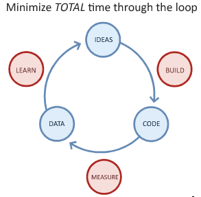 Lean Startup OODA loop - learn, build, measure